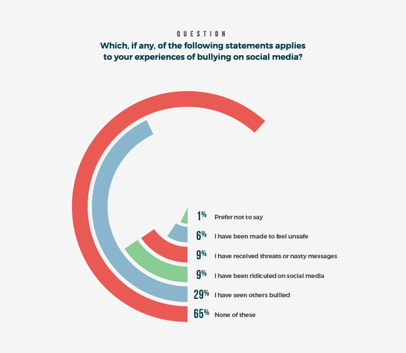 Experiences of bullying on social media