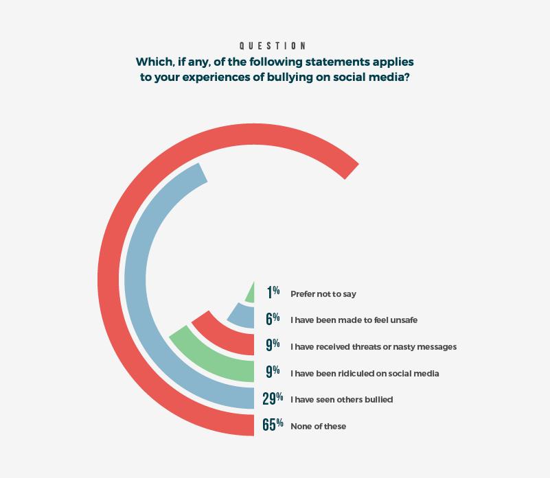 Experiences of bullying on social media