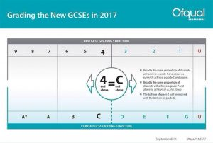 Diagramatic representation of the new GCSE Grading system