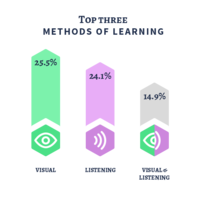 Top three methods of learning