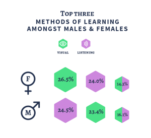 Top three methods of learning amongst males and females